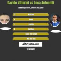Davide Vitturini vs Luca Antonelli h2h player stats