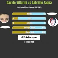 Davide Vitturini vs Gabriele Zappa h2h player stats