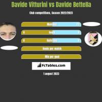Davide Vitturini vs Davide Bettella h2h player stats