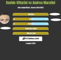 Davide Vitturini vs Andrea Marafini h2h player stats