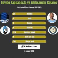 Davide Zappacosta vs Aleksandar Kolarov h2h player stats