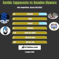 Davide Zappacosta vs Amadou Diawara h2h player stats