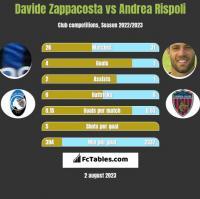 Davide Zappacosta vs Andrea Rispoli h2h player stats