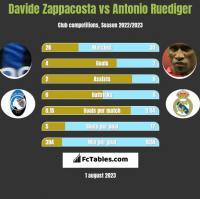 Davide Zappacosta vs Antonio Ruediger h2h player stats