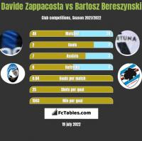 Davide Zappacosta vs Bartosz Bereszynski h2h player stats