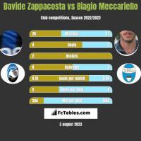 Davide Zappacosta vs Biagio Meccariello h2h player stats