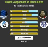 Davide Zappacosta vs Bruno Alves h2h player stats