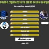 Davide Zappacosta vs Bruno Ecuele Manga h2h player stats
