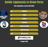 Davide Zappacosta vs Bruno Peres h2h player stats