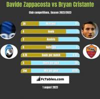 Davide Zappacosta vs Bryan Cristante h2h player stats