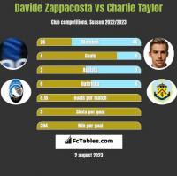 Davide Zappacosta vs Charlie Taylor h2h player stats