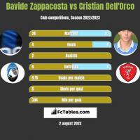 Davide Zappacosta vs Cristian Dell'Orco h2h player stats