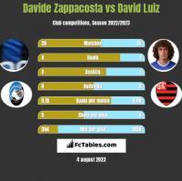 Davide Zappacosta vs David Luiz h2h player stats