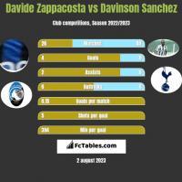 Davide Zappacosta vs Davinson Sanchez h2h player stats