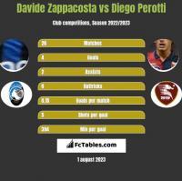 Davide Zappacosta vs Diego Perotti h2h player stats