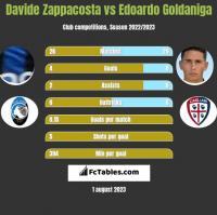 Davide Zappacosta vs Edoardo Goldaniga h2h player stats