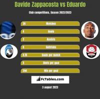 Davide Zappacosta vs Eduardo h2h player stats