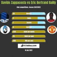 Davide Zappacosta vs Eric Bertrand Bailly h2h player stats