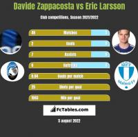 Davide Zappacosta vs Eric Larsson h2h player stats