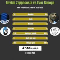 Davide Zappacosta vs Ever Banega h2h player stats