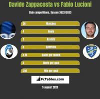 Davide Zappacosta vs Fabio Lucioni h2h player stats
