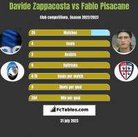 Davide Zappacosta vs Fabio Pisacane h2h player stats