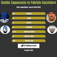 Davide Zappacosta vs Fabrizio Cacciatore h2h player stats
