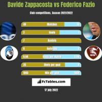 Davide Zappacosta vs Federico Fazio h2h player stats