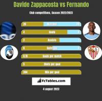 Davide Zappacosta vs Fernando h2h player stats