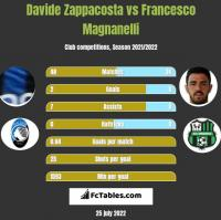 Davide Zappacosta vs Francesco Magnanelli h2h player stats