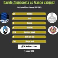Davide Zappacosta vs Franco Vazquez h2h player stats