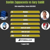 Davide Zappacosta vs Gary Cahill h2h player stats