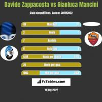 Davide Zappacosta vs Gianluca Mancini h2h player stats