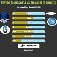 Davide Zappacosta vs Giovanni Di Lorenzo h2h player stats