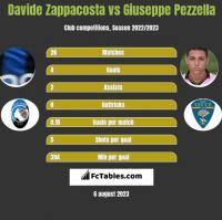Davide Zappacosta vs Giuseppe Pezzella h2h player stats