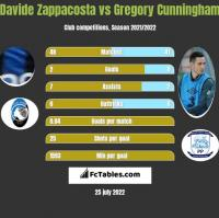 Davide Zappacosta vs Gregory Cunningham h2h player stats
