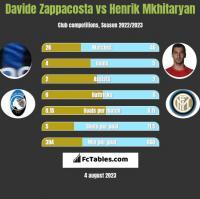 Davide Zappacosta vs Henrik Mkhitaryan h2h player stats