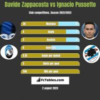 Davide Zappacosta vs Ignacio Pussetto h2h player stats