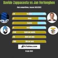 Davide Zappacosta vs Jan Vertonghen h2h player stats