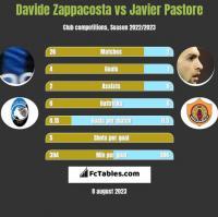 Davide Zappacosta vs Javier Pastore h2h player stats
