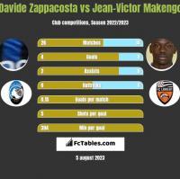 Davide Zappacosta vs Jean-Victor Makengo h2h player stats