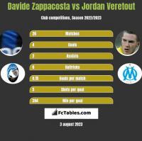 Davide Zappacosta vs Jordan Veretout h2h player stats