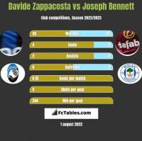 Davide Zappacosta vs Joseph Bennett h2h player stats