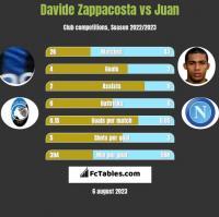 Davide Zappacosta vs Juan h2h player stats