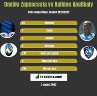 Davide Zappacosta vs Kalidou Koulibaly h2h player stats