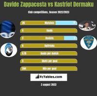 Davide Zappacosta vs Kastriot Dermaku h2h player stats