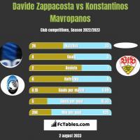 Davide Zappacosta vs Konstantinos Mavropanos h2h player stats