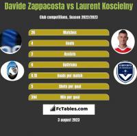 Davide Zappacosta vs Laurent Koscielny h2h player stats