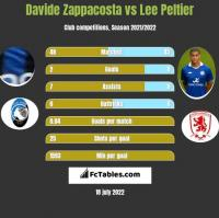 Davide Zappacosta vs Lee Peltier h2h player stats