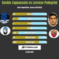 Davide Zappacosta vs Lorenzo Pellegrini h2h player stats